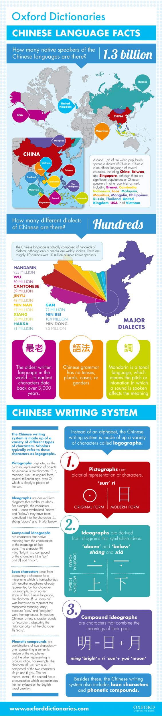 Chinese-Language-Infographic-566x2501 copy