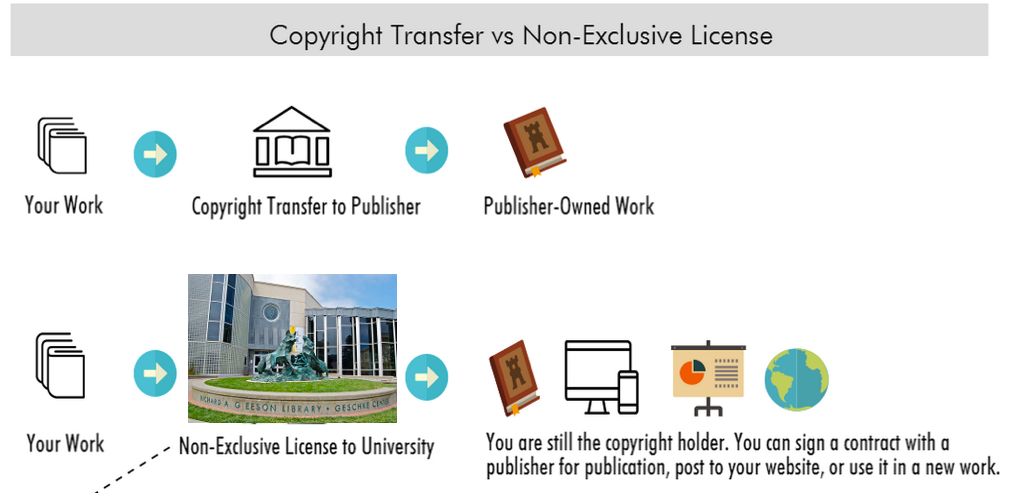 Flow process for copyright transfers versus non-exclusive licenses.
